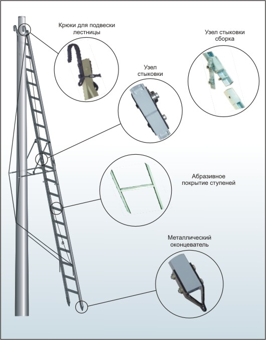 Insulating sloping double-throw ladder from fiberglass plastic LPNS-2K7